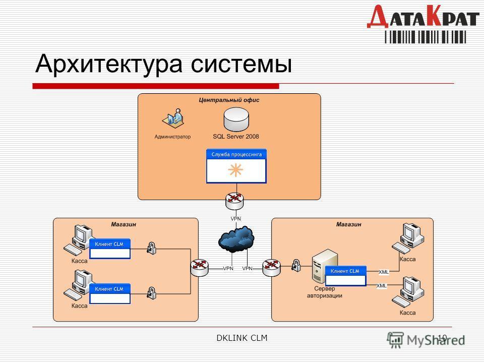 DKLINK CLM10 Архитектура системы