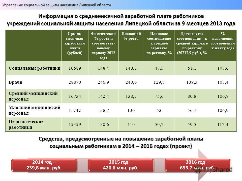 Средне- месячная заработная плата (рублей) Фактический % роста к соответству- ющему периоду 2012 года Плановый % роста Плановое соотношение к средней зарплате по региону, % Достигнутое соотношение к средней зарплате по региону (20717,9 руб.), % % исп