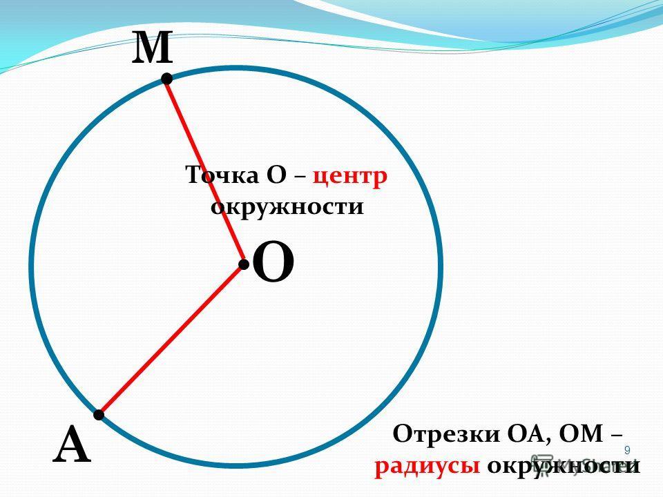 О М А Точка О – центр окружности Отрезки ОА, ОМ – радиусы окружности 9
