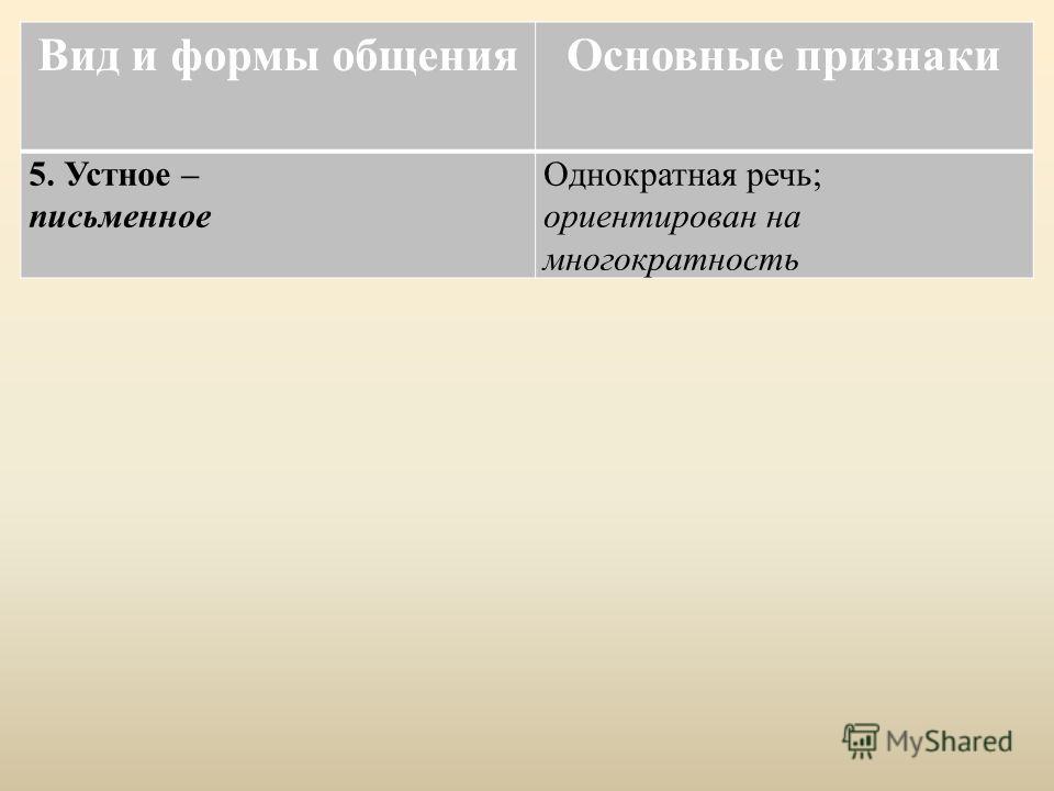Вид и формы общения Основные признаки 5. Устное – письменное Однократная речь; ориентирован на многократность
