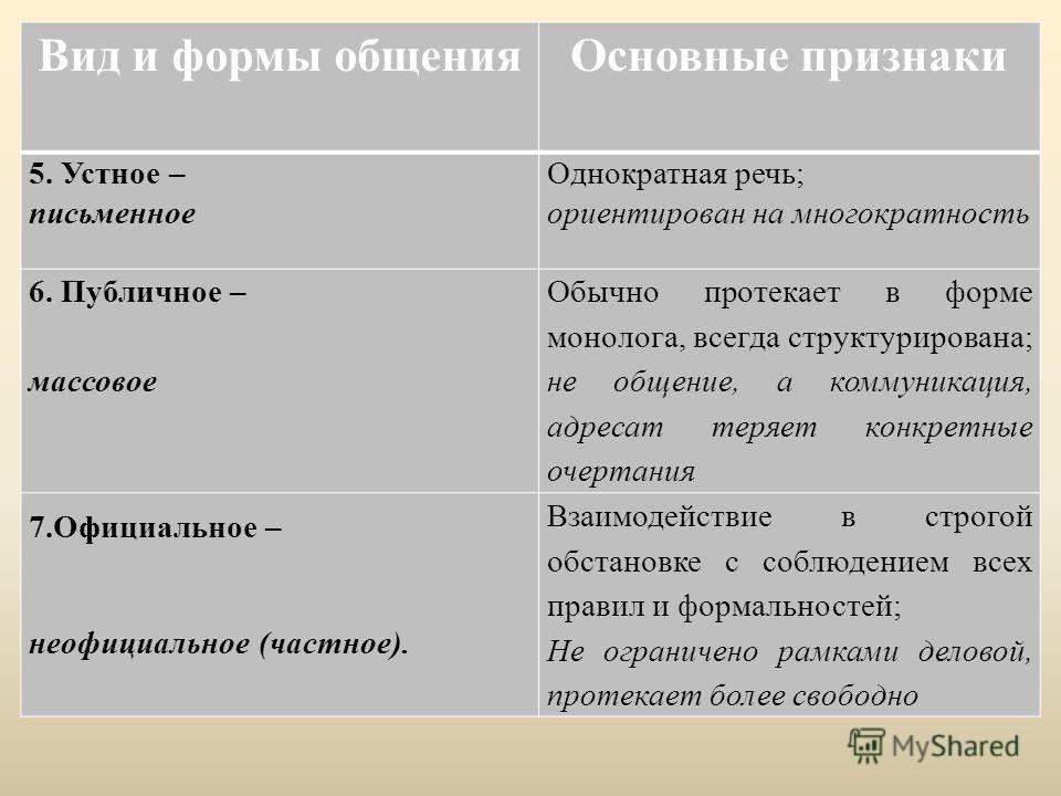 Вид и формы общения Основные признаки 5. Устное – письменное Однократная речь; ориентирован на многократность 6. Публичное – массовое Обычно протекает в форме монолога, всегда структурирована; не общение, а коммуникация, адресат теряет конкретные оче