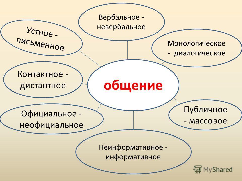 общение Устное - письменное Вербальное - невербальное Монологическое - диалогическое Контактное - дистантное Неинформативное - информативное Официальное - неофициальное Публичное - массовое
