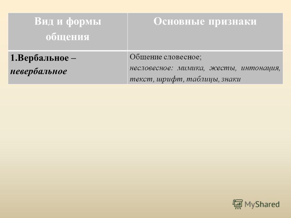 Вид и формы общения Основные признаки 1.Вербальное – невербальное Общение словесное; несловесное: мимика, жесты, интонация, текст, шрифт, таблицы, знаки