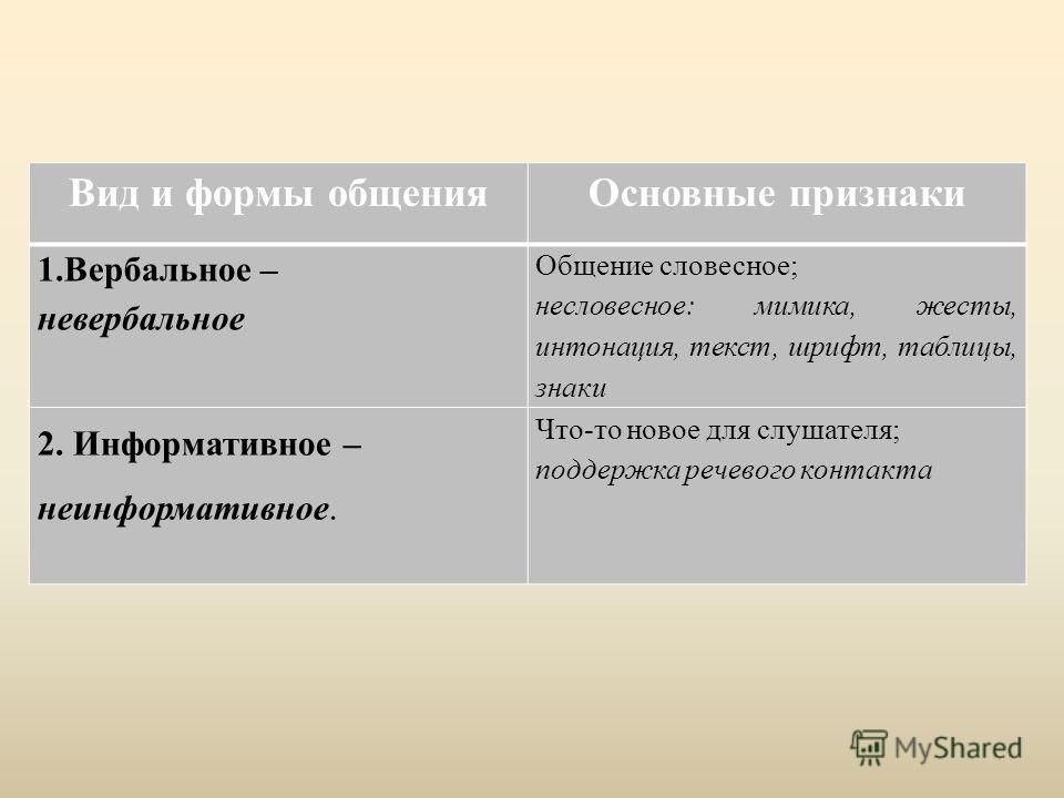 Вид и формы общения Основные признаки 1.Вербальное – невербальное Общение словесное; несловесное: мимика, жесты, интонация, текст, шрифт, таблицы, знаки 2. Информативное – неинформативное. Что-то новое для слушателя; поддержка речевого контакта
