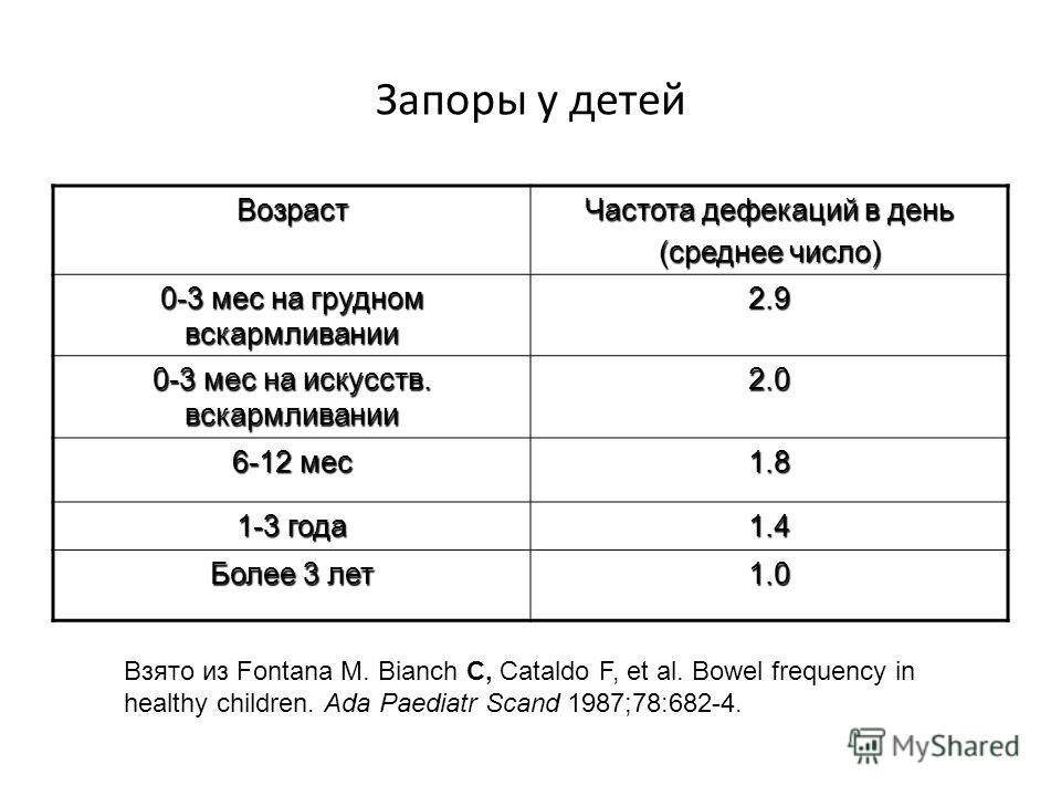 Запоры у детей Возраст Частота дефекаций в день (среднее число) 0-3 мес на грудном вскармливании 2.9 0-3 мес на искусств. вскармливании 2.0 6-12 мес 1.8 1-3 года 1.4 Более 3 лет 1.0 Взято из Fontana M. Bianch С, Cataldo F, et al. Bowel frequency in h