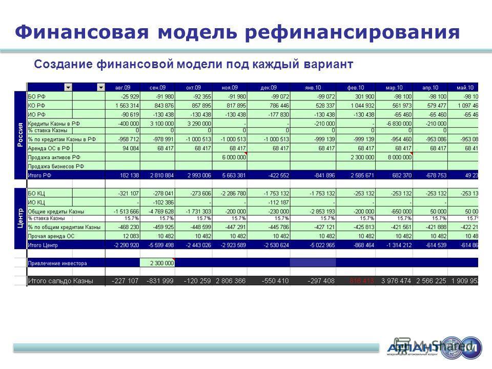 11 Создание финансовой модели под каждый вариант Финансовая модель рефинансирования
