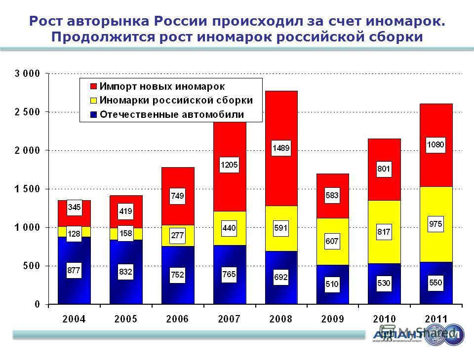 6 Рост авторынка России происходил за счет иномарок. Продолжится рост иномарок российской сборки