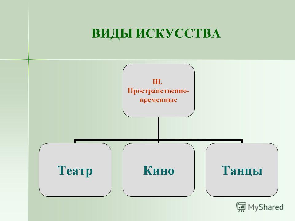 ВИДЫ ИСКУССТВА III. Пространственно- временные ТеатрКиноТанцы