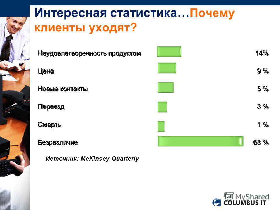 Неудовлетворенность продуктом 14% Цена9 % Новые контакты5 % Переезд 3 % Смерть 1 % Безразличие68 % Неудовлетворенность продуктом 14% Цена9 % Новые контакты5 % Переезд 3 % Смерть 1 % Безразличие68 % Источник: McKinsey Quarterly