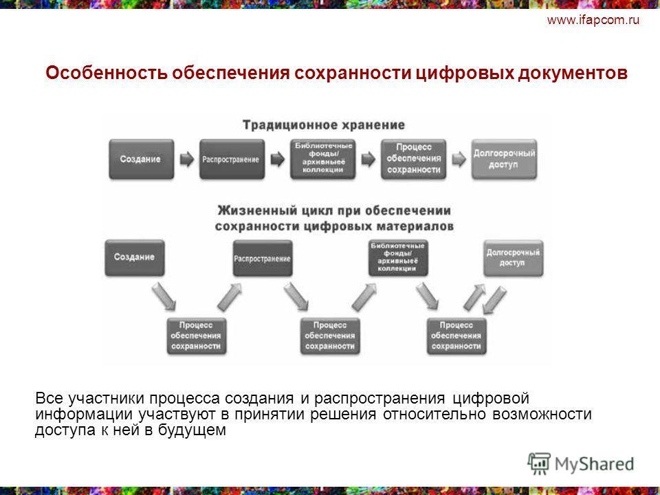 www.ifapcom.ru Все участники процесса создания и распространения цифровой информации участвуют в принятии решения относительно возможности доступа к ней в будущем Особенность обеспечения сохранности цифровых документов