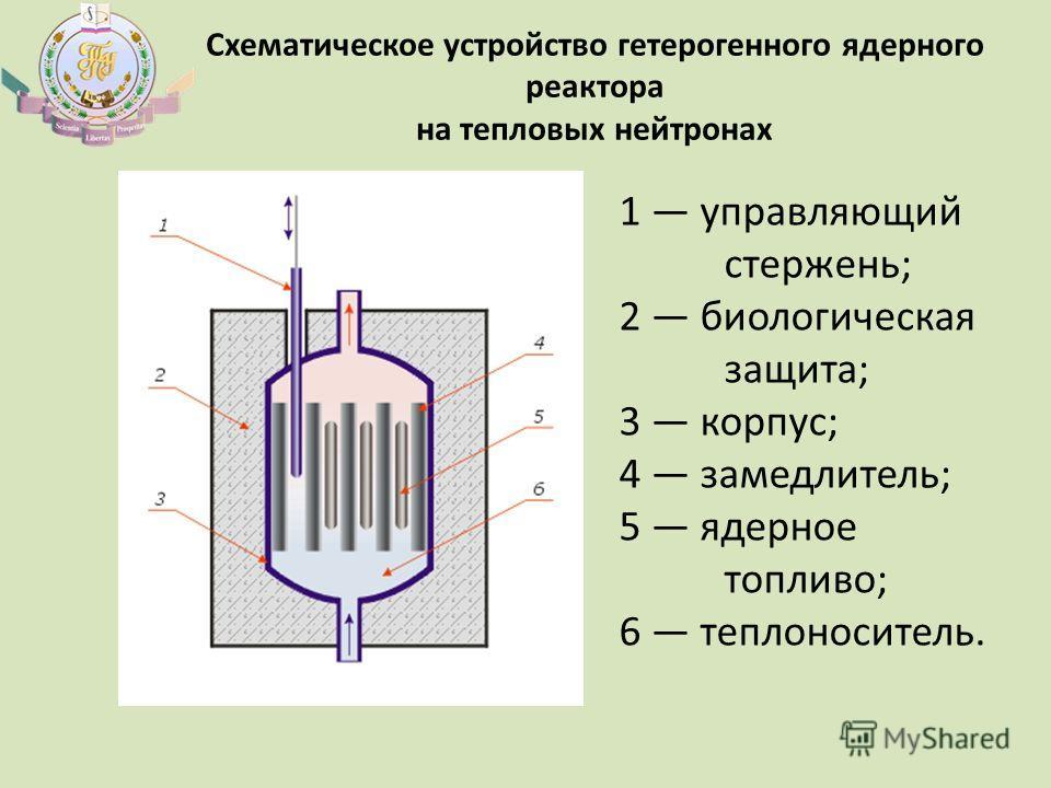 Схематическое устройство гетерогенного ядерного реактора на тепловых нейтронах 1 управляющий стержень; 2 биологическая защита; 3 корпус; 4 замедлитель; 5 ядерное топливо; 6 теплоноситель.