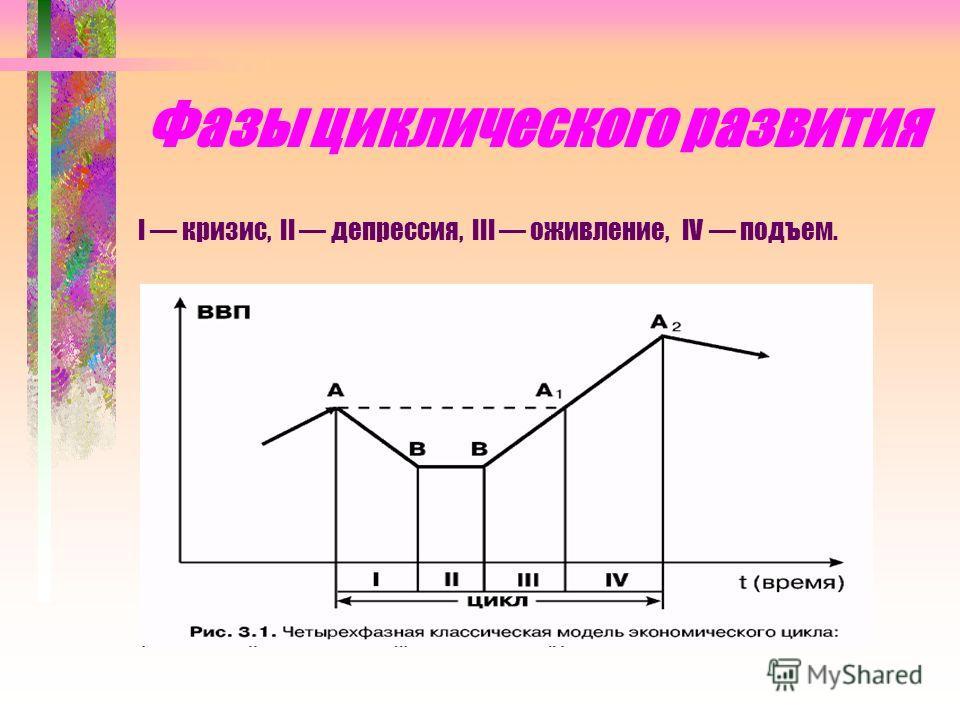 Фазы циклического развития I кризис, II депрессия, III оживление, IV подъем.