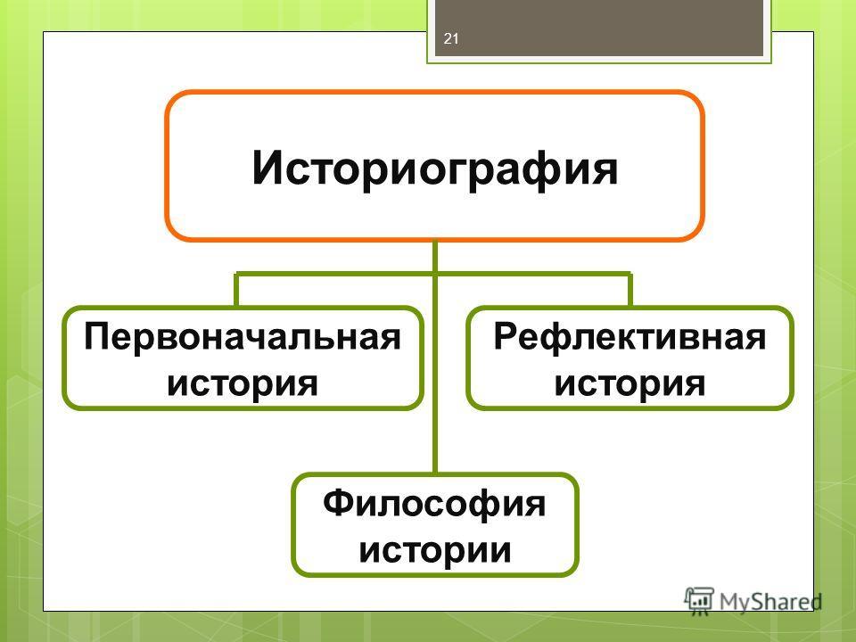 Историография Первоначальная история Рефлективная история Философия истории 21