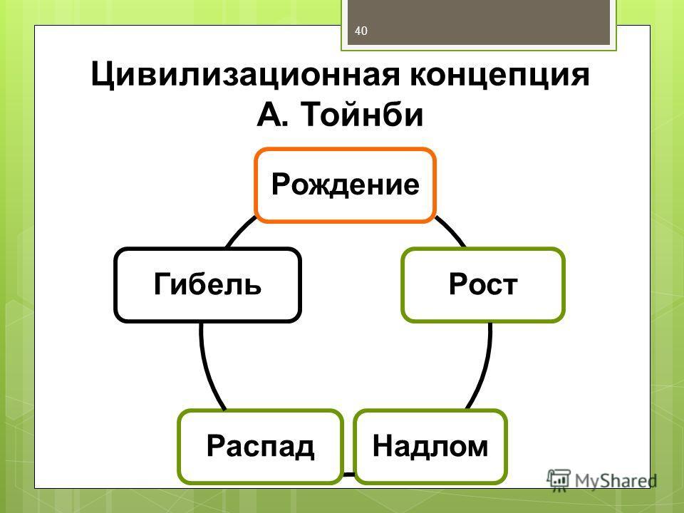 Цивилизационная концепция А. Тойнби РождениеРостНадломРаспадГибель 40