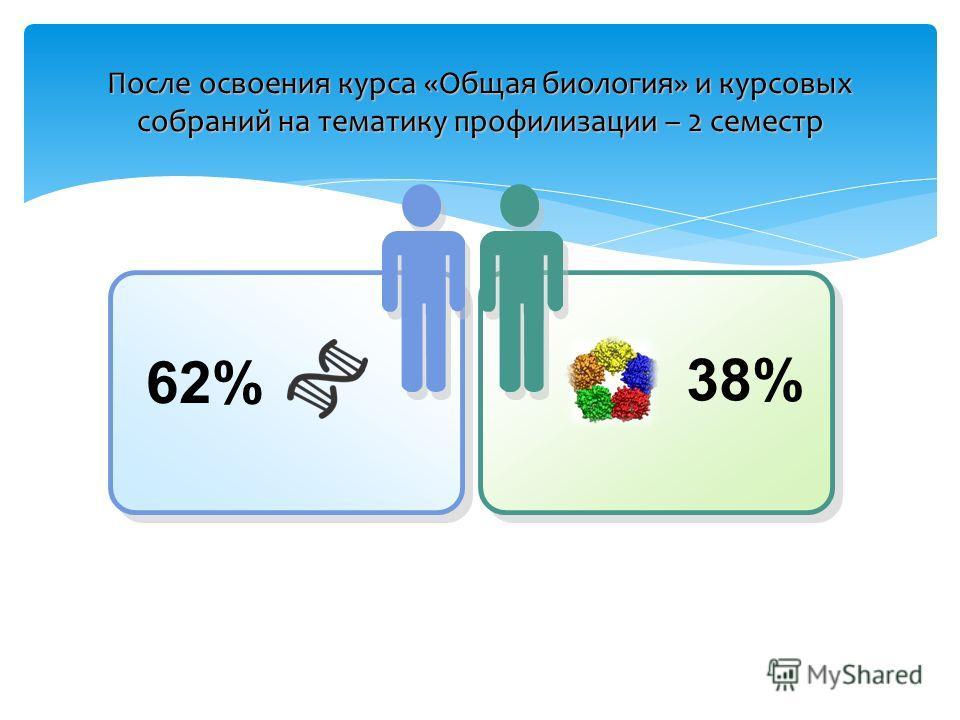 После освоения курса «Общая биология» и курсовых собраний на тематику профилизации – 2 семестр 62% 38%