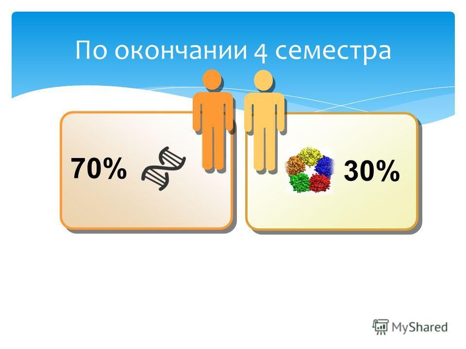 По окончании 4 семестра 70% 30%