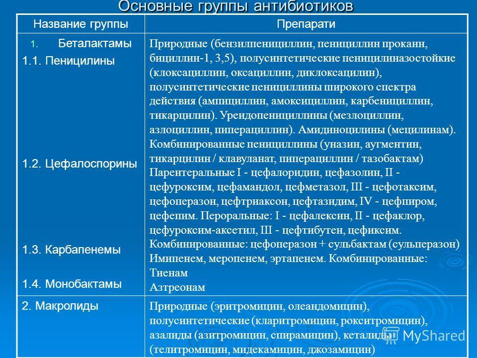 Основные группы антибиотиков Название группыПрепарати 1. Беталактамы 1.1. Пеницилины 1.2. Цефалоспорины 1.3. Карбапенемы 1.4. Монобактамы Природные (бензилпенициллин, пенициллин прокаин, бициллин-1, 3,5), полусинтетические пеницилиназостойкие (клокса