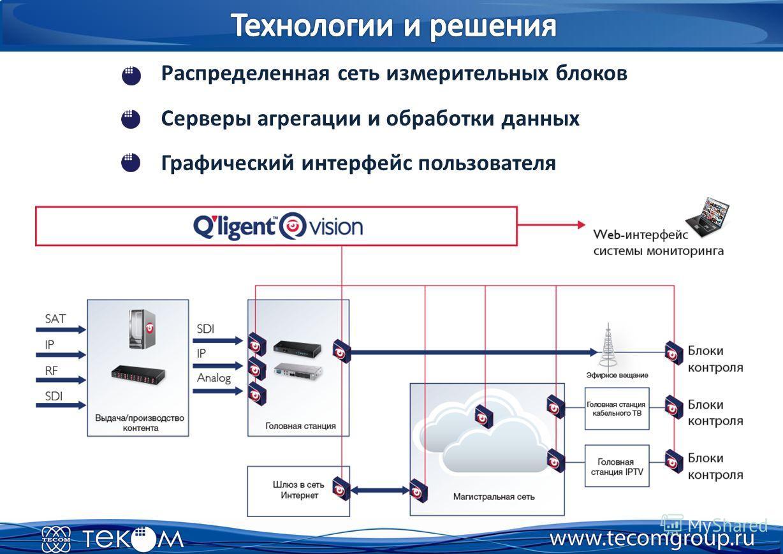Распределенная сеть измерительных блоков Серверы агрегации и обработки данных Графический интерфейс пользователя