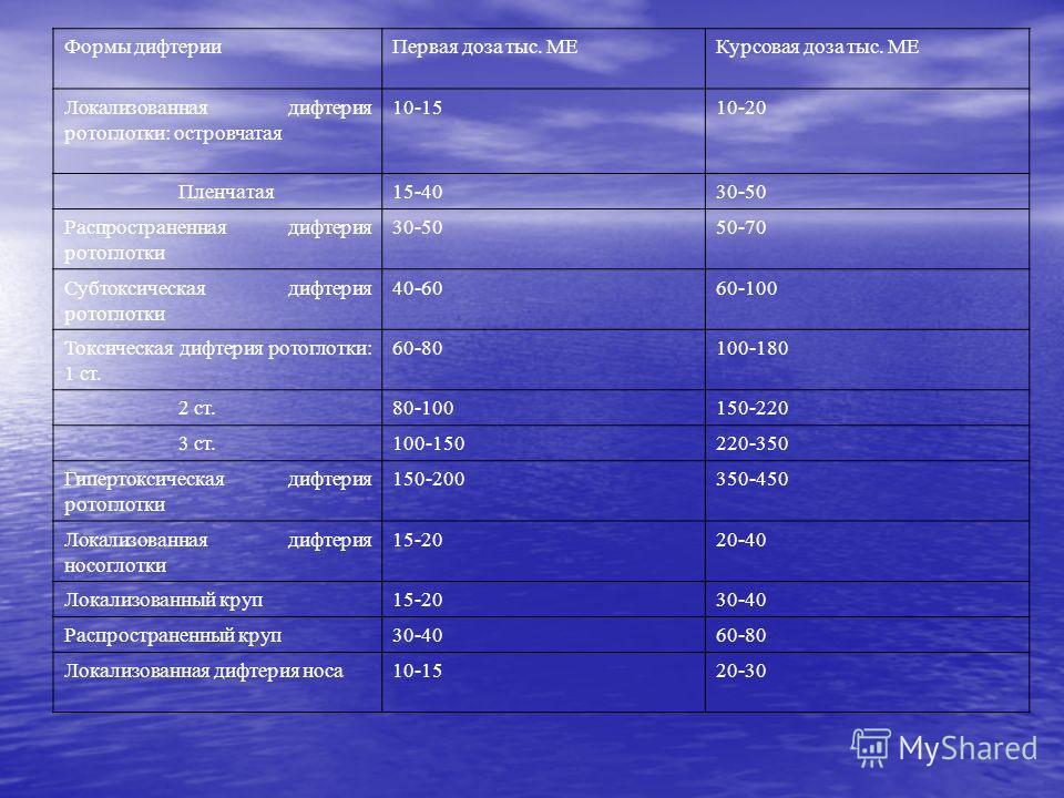 Формы дифтерииПервая доза тыс. МЕКурсовая доза тыс. МЕ Локализованная дифтерия ротоглотки: островчатая 10-1510-20 Пленчатая15-4030-50 Распространенная дифтерия ротоглотки 30-5050-70 Субтоксическая дифтерия ротоглотки 40-6060-100 Токсическая дифтерия