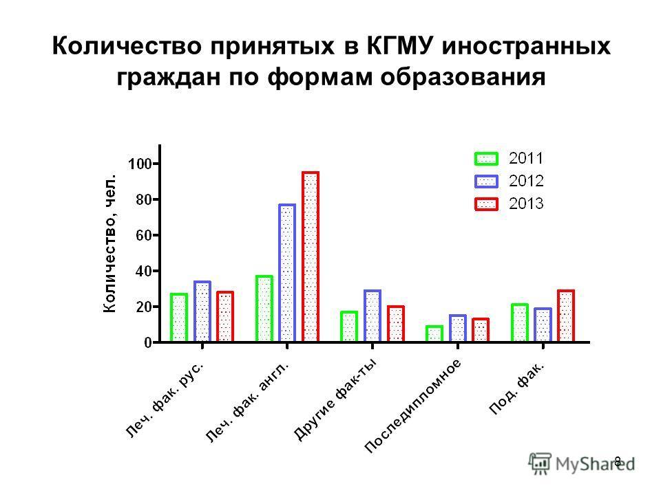 8 Количество принятых в КГМУ иностранных граждан по формам образования