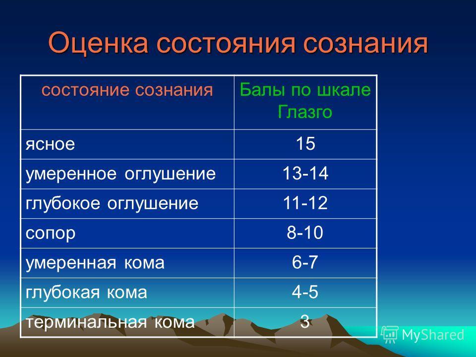 Оценка состояния сознания состояние сознанияБалы по шкале Глазго ясное15 умеренное оглушение13-14 глубокое оглушение11-12 сопор8-10 умеренная кома6-7 глубокая кома4-5 терминальная кома3