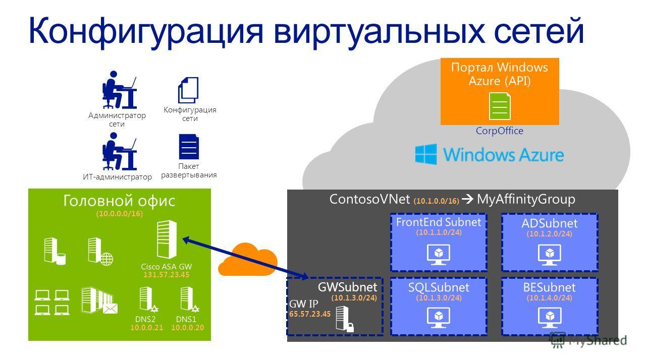 ИТ-администратор Администратор сети GWSubnet (10.1.3.0/24) GW IP 65.57.23.45 CorpOffice Конфигурация сети Пакет развертывания