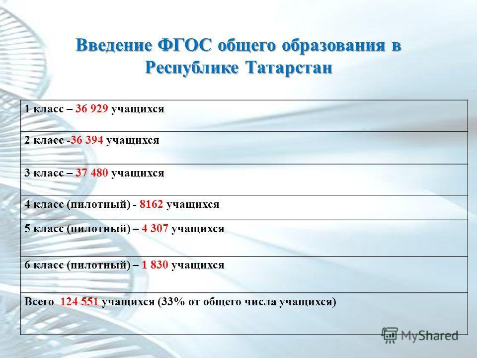 Введение ФГОС общего образования в Республике Татарстан 1 класс – 36 929 учащихся 2 класс -36 394 учащихся 3 класс – 37 480 учащихся 4 класс (пилотный) - 8162 учащихся 5 класс (пилотный) – 4 307 учащихся 6 класс (пилотный) – 1 830 учащихся Всего 124