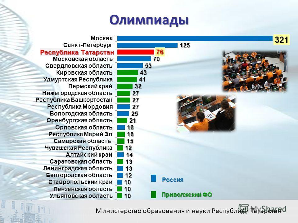 Олимпиады 16 Министерство образования и науки Республики Татарстан