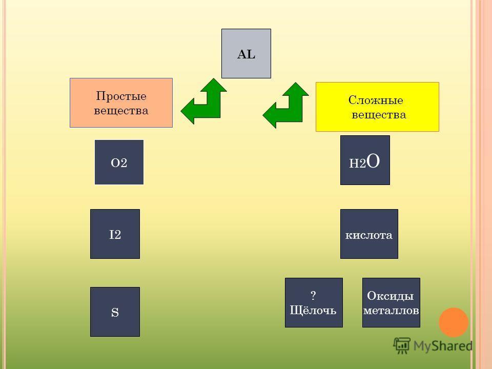 AL Сложные вещества Простые вещества O2O2 H2OH2O I2I2кислота S ? Щёлочь Оксиды металлов
