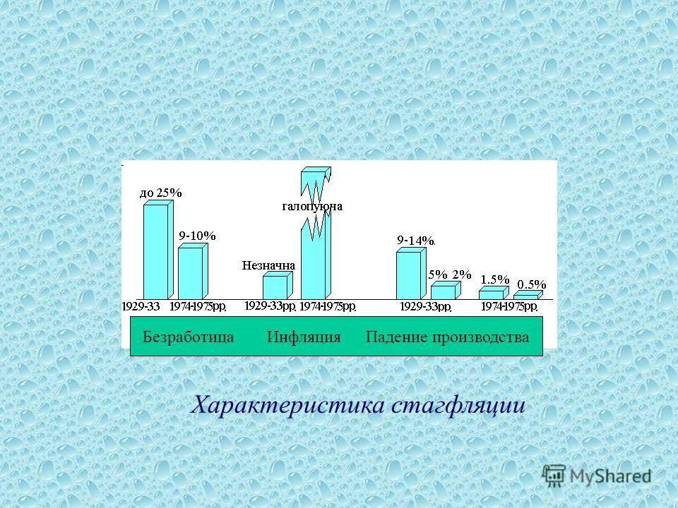 Характеристика стагфляции Безработица Инфляция Падение производства