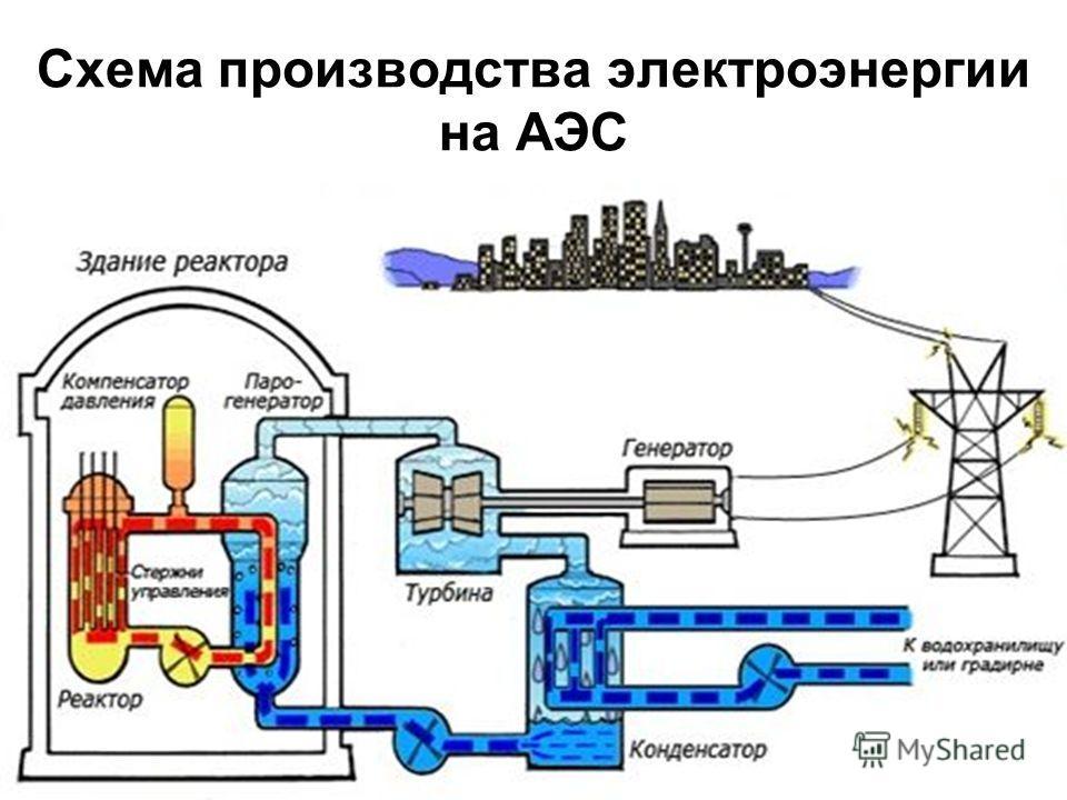 Схема производства электроэнергии на АЭС