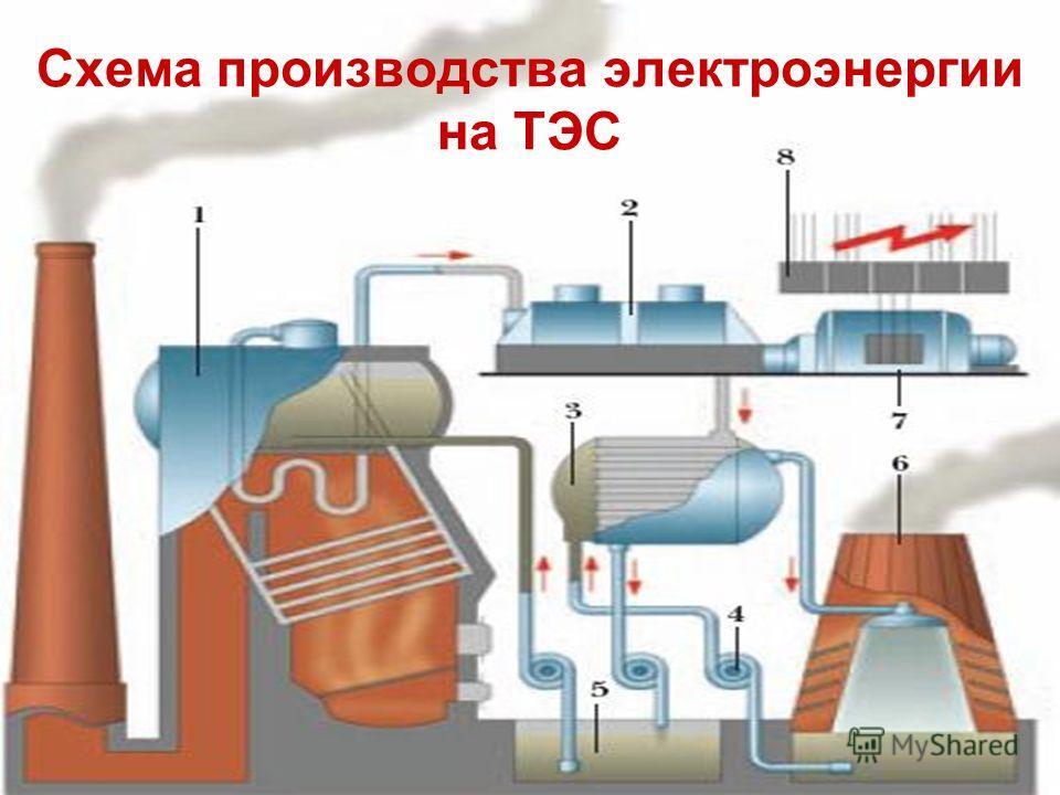 Схема производства электроэнергии на ТЭС