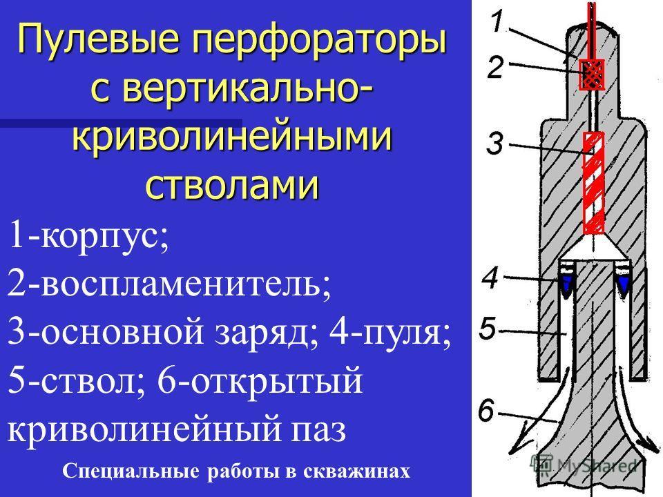Специальные работы в скважинах Пулевые перфораторы с вертикально- криволинейными стволами 1-корпус; 2-воспламенитель; 3-основной заряд; 4-пуля; 5-ствол; 6-открытый криволинейный паз