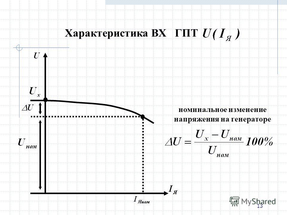 12 ВХГ была бы прямой линией, если бы ЭДС оставалась постоянной. Но магнитный поток машины с ростом нагрузки уменьшается под воздействием реакции якоря, а вместе с ним пропорционально уменьшается и ЭДС якоря. В результате внешняя характеристика изгиб