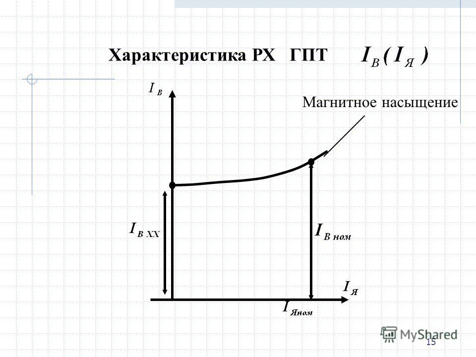 14 Регулировочная характеристика генератора РХГ – это называется зависимость тока возбуждения от тока якоря при постоянном напряжении и частоте вращения. n = const, прии Т.е. показывает как надо менять ток возбуждения, чтобы сохранять постоянным напр