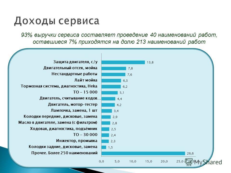 93% выручки сервиса составляет проведение 40 наименований работ, оставшиеся 7% приходятся на долю 213 наименований работ