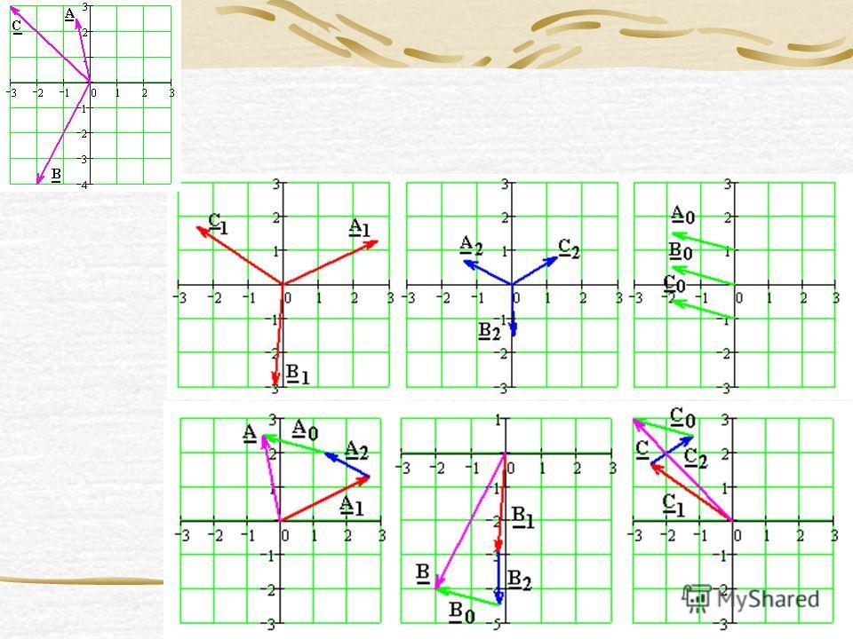 5 Этот метод основан на разложении трехфазной несимметричной системы A,B,C на симметричные составляющие прямой (A 1,B 1,C 1 ), обратной (A 2,B 2,C 2 ), и нулевой (A 0,B 0,C 0 ) последовательности