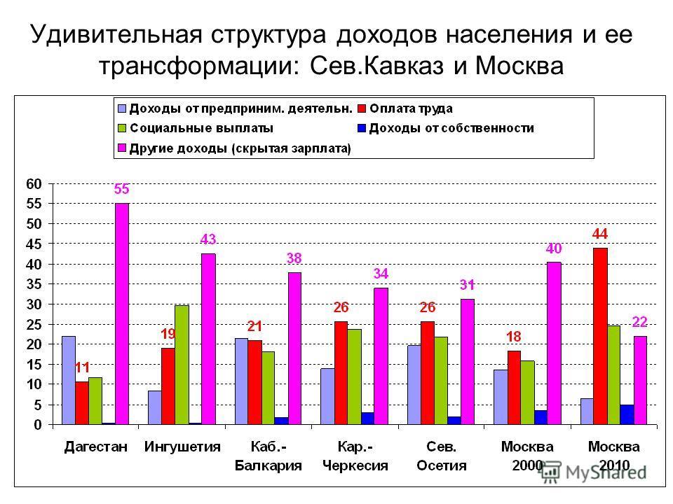 Удивительная структура доходов населения и ее трансформации: Сев.Кавказ и Москва