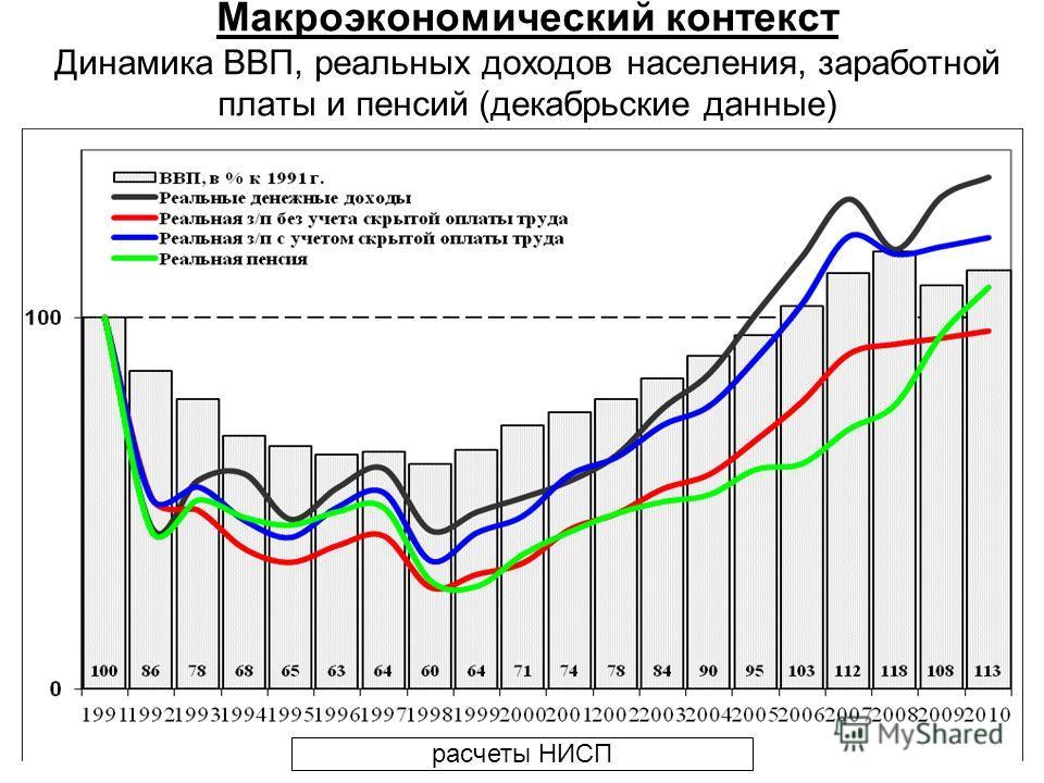 Макроэкономический контекст Динамика ВВП, реальных доходов населения, заработной платы и пенсий (декабрьские данные) расчеты НИСП