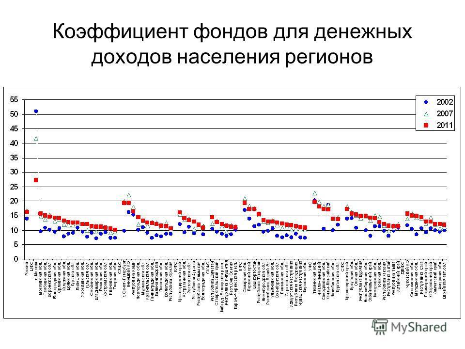 Коэффициент фондов для денежных доходов населения регионов
