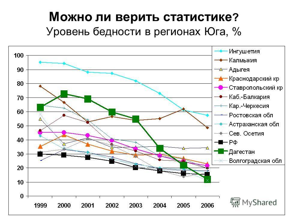 Можно ли верить статистике ? Уровень бедности в регионах Юга, %