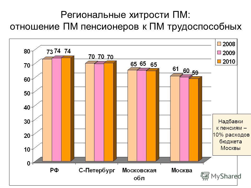 Региональные хитрости ПМ: отношение ПМ пенсионеров к ПМ трудоспособных Надбавки к пенсиям – 10% расходов бюджета Москвы