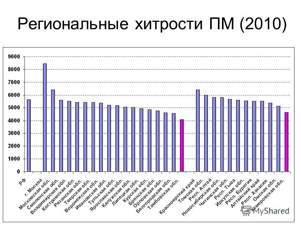 Региональные хитрости ПМ (2010)