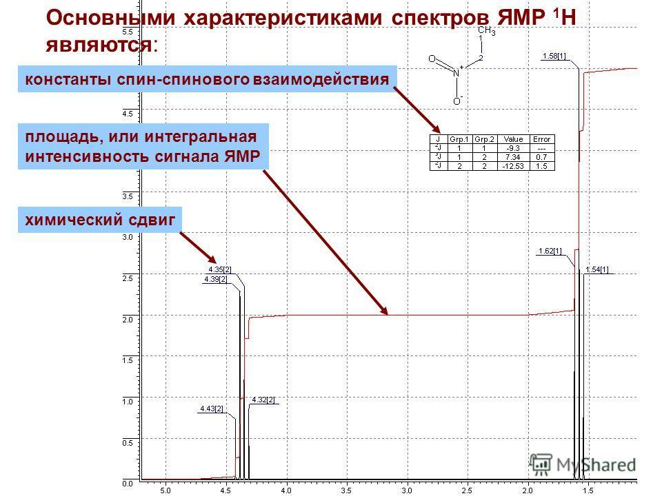 Основными характеристиками спектров ЯМР 1 Н являются: химический сдвиг константы спин-спинового взаимодействия площадь, или интегральная интенсивность сигнала ЯМР