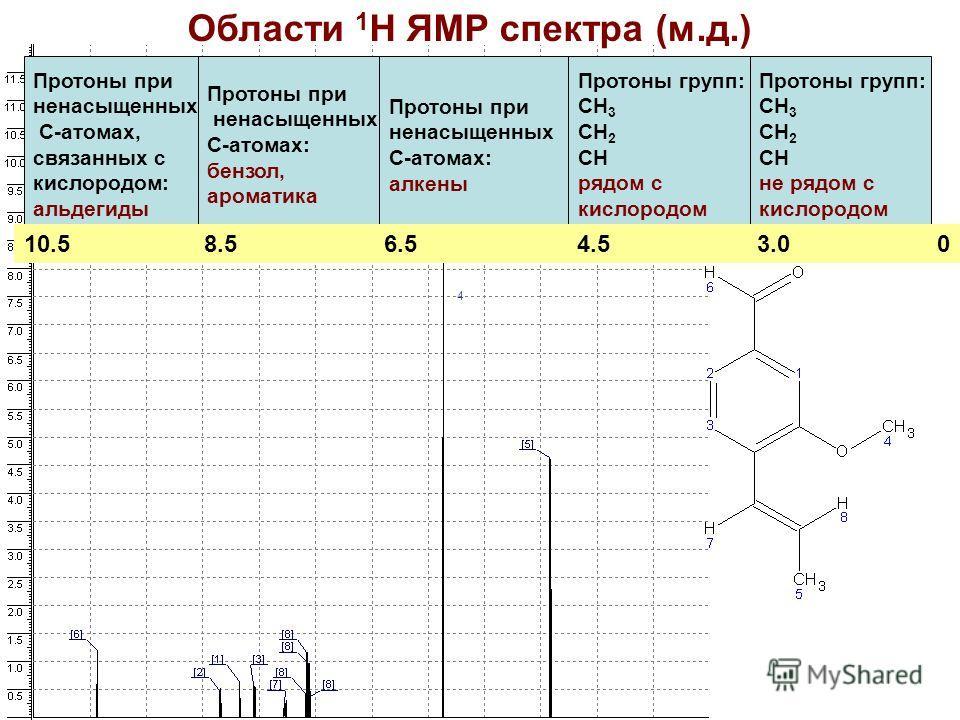 Области 1 Н ЯМР спектра (м.д.) Протоны при ненасыщенных С-атомах, связанных с кислородом: альдегиды Протоны при ненасыщенных С-атомах: бензол, ароматика Протоны при ненасыщенных С-атомах: алкены Протоны групп: СН 3 СН 2 СН рядом с кислородом Протоны