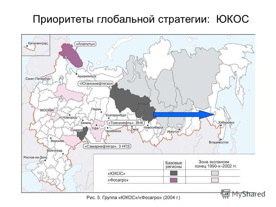 Приоритеты глобальной стратегии: ЮКОС