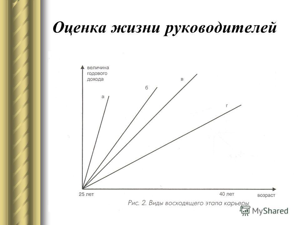 Оценка жизни руководителей