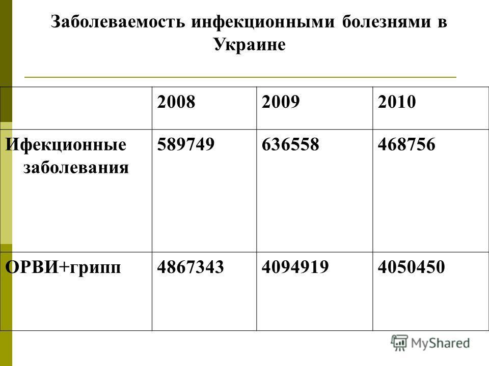 Заболеваемость инфекционными болезнями в Украине 200820092010 Ифекционные заболевания 589749636558468756 ОРВИ+грипп486734340949194050450