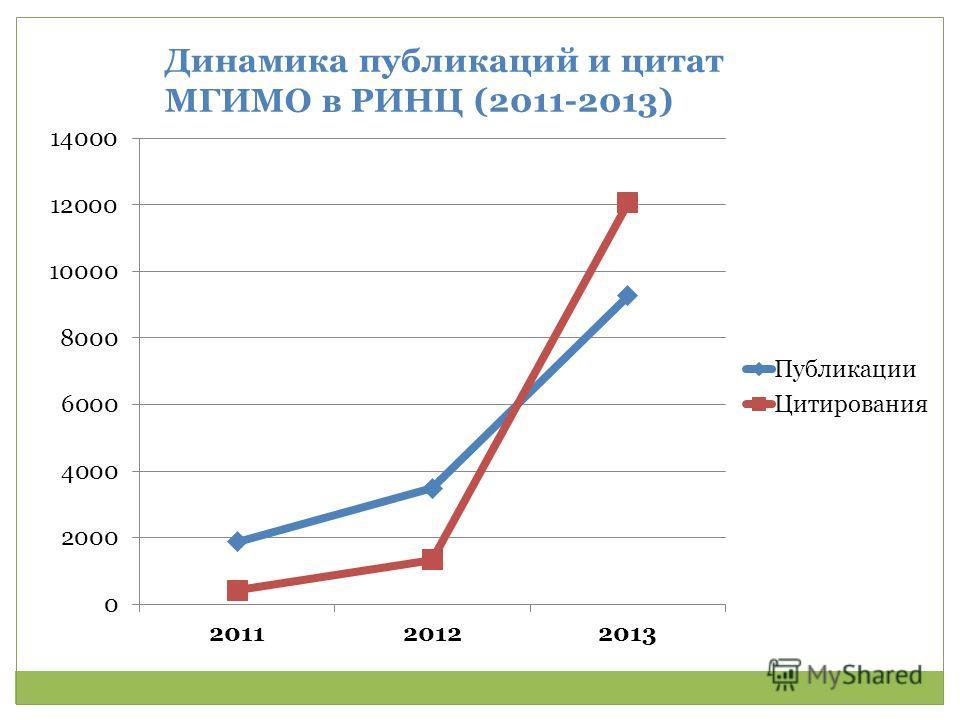 Динамика публикаций и цитат МГИМО в РИНЦ (2011-2013)