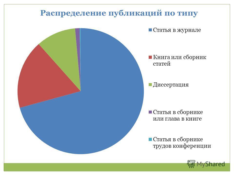Распределение публикаций по типу